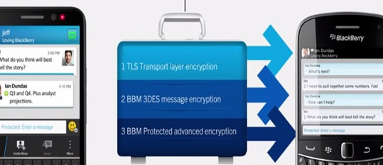 [BBVideo] BlackBerry BBM Protected–Secure IM
