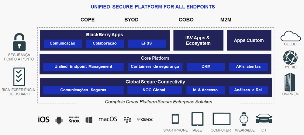 plataforma-de-softwares-blackberry-enterprise