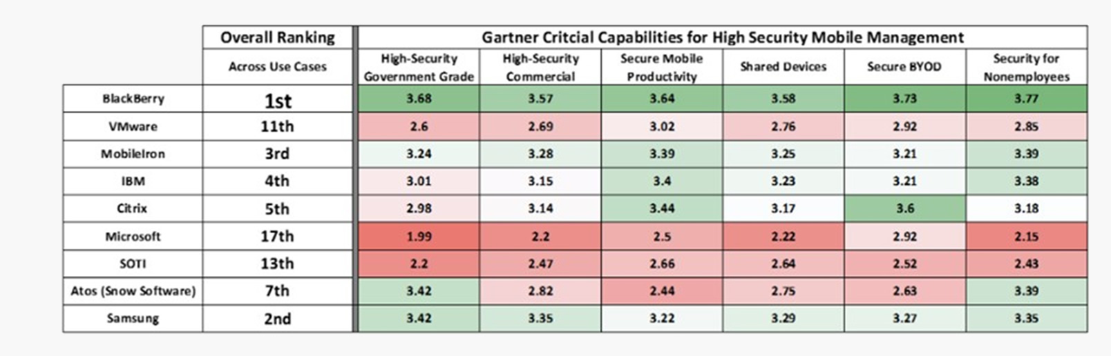 quadro-gartner-blackberry-leader-mdm